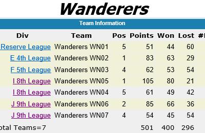 wanderers club Squash News, May 2019 2