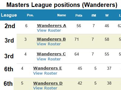 wanderers club Squash News, May 2019 3