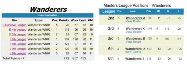 Gauteng League and Gauteng Masters League