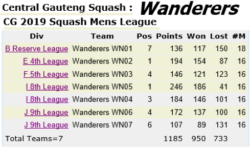 wanderers club Squash News, September 2019 7