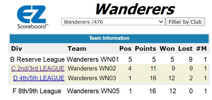 wanderers club Wanderers Squash News, August 2020 10