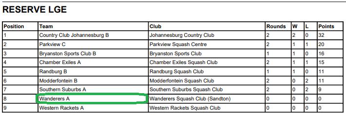 wanderers club Squash News, April 2021 23