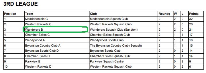 wanderers club Squash News, April 2021 24