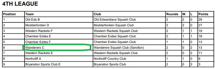 wanderers club Squash News, April 2021 25