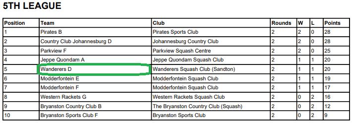 wanderers club Squash News, April 2021 26