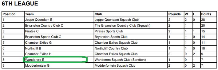 wanderers club Squash News, April 2021 27