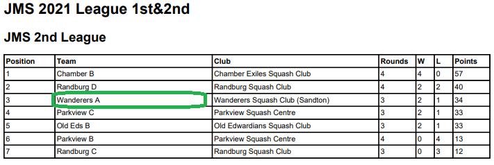 wanderers club Squash News, April 2021 28