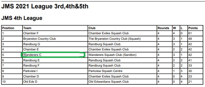 wanderers club Squash News, April 2021 29