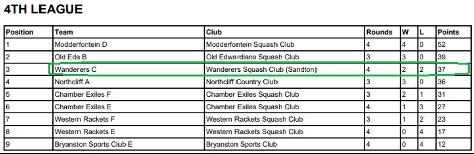 wanderers club Squash News, May 2021 18
