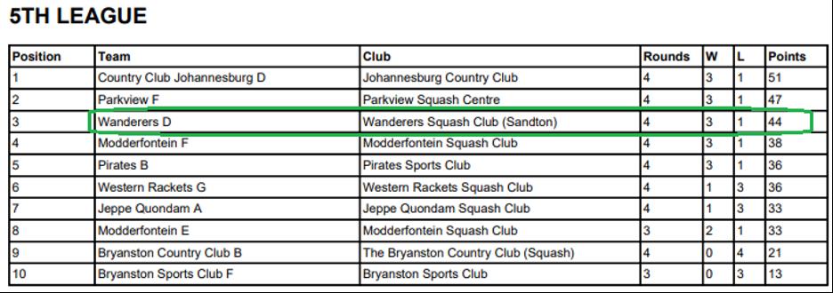 wanderers club Squash News, May 2021 19