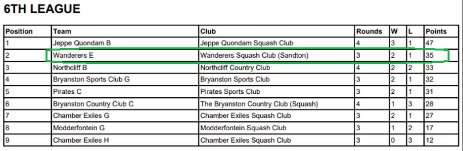 wanderers club Squash News, May 2021 20