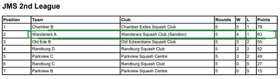 wanderers club Squash News, May 2021 21