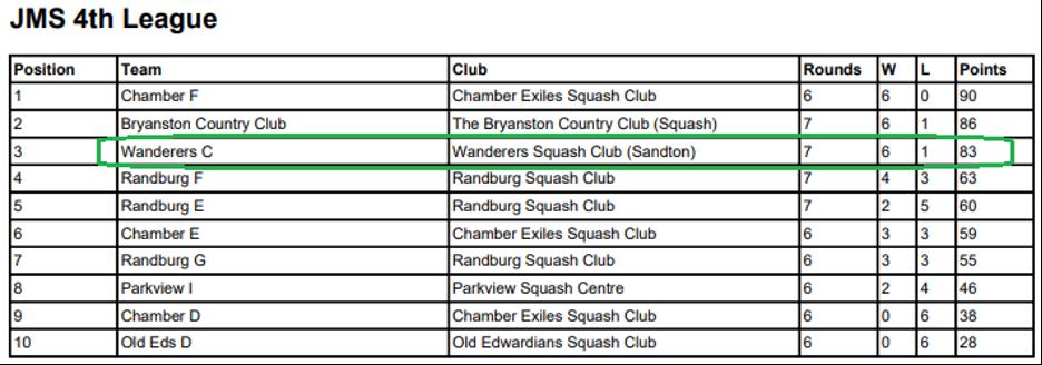 wanderers club Squash News, May 2021 22