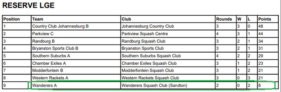 wanderers club Squash News, May 2021 16