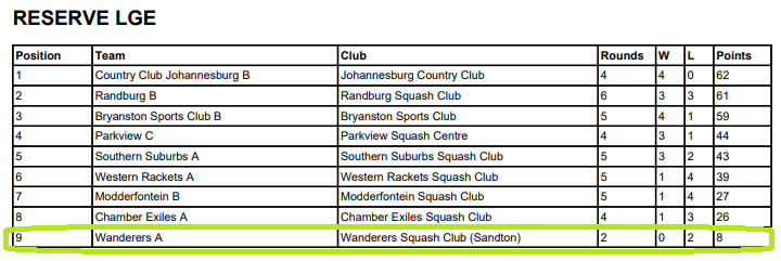 wanderers club Squash News, June 2021 18