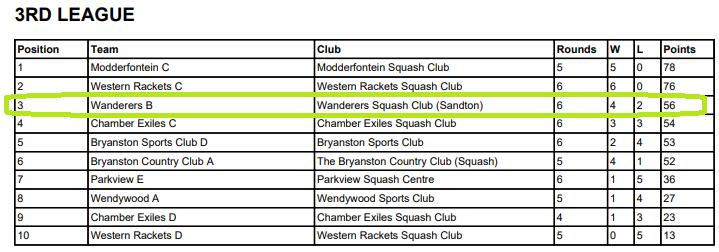 wanderers club Squash News, June 2021 19