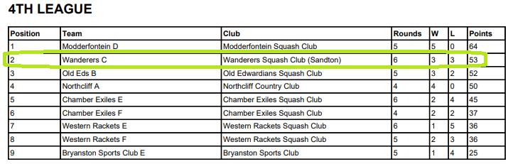 wanderers club Squash News, June 2021 20