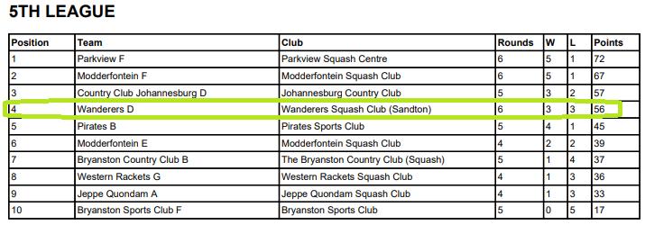 wanderers club Squash News, June 2021 21