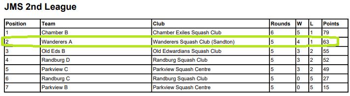 wanderers club Squash News, June 2021 23