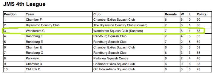 wanderers club Squash News, June 2021 24