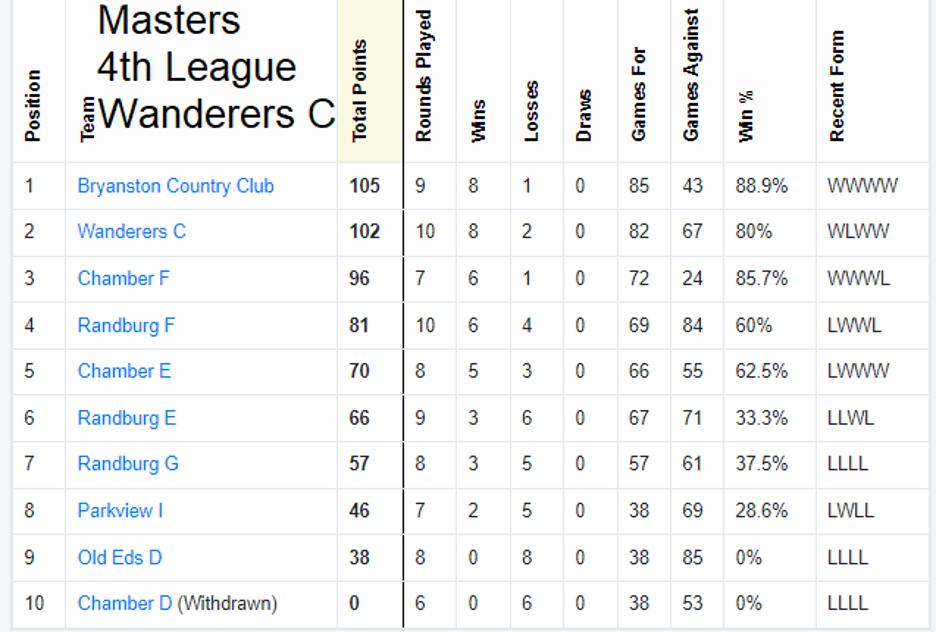 wanderers club Squash News, August 2021 27